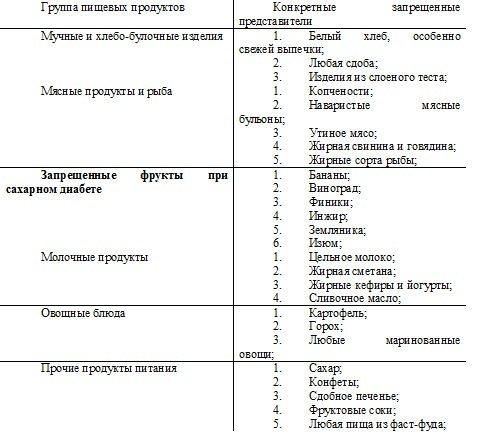 http://ayzdorov.ru/images/Lechenie/diabet_tablica_1.jpg