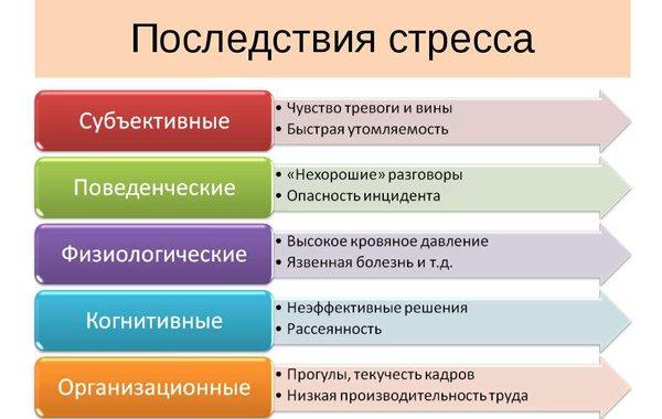 https://www.ayzdorov.ru/images/Lechenie/stress_posledstviya.jpg