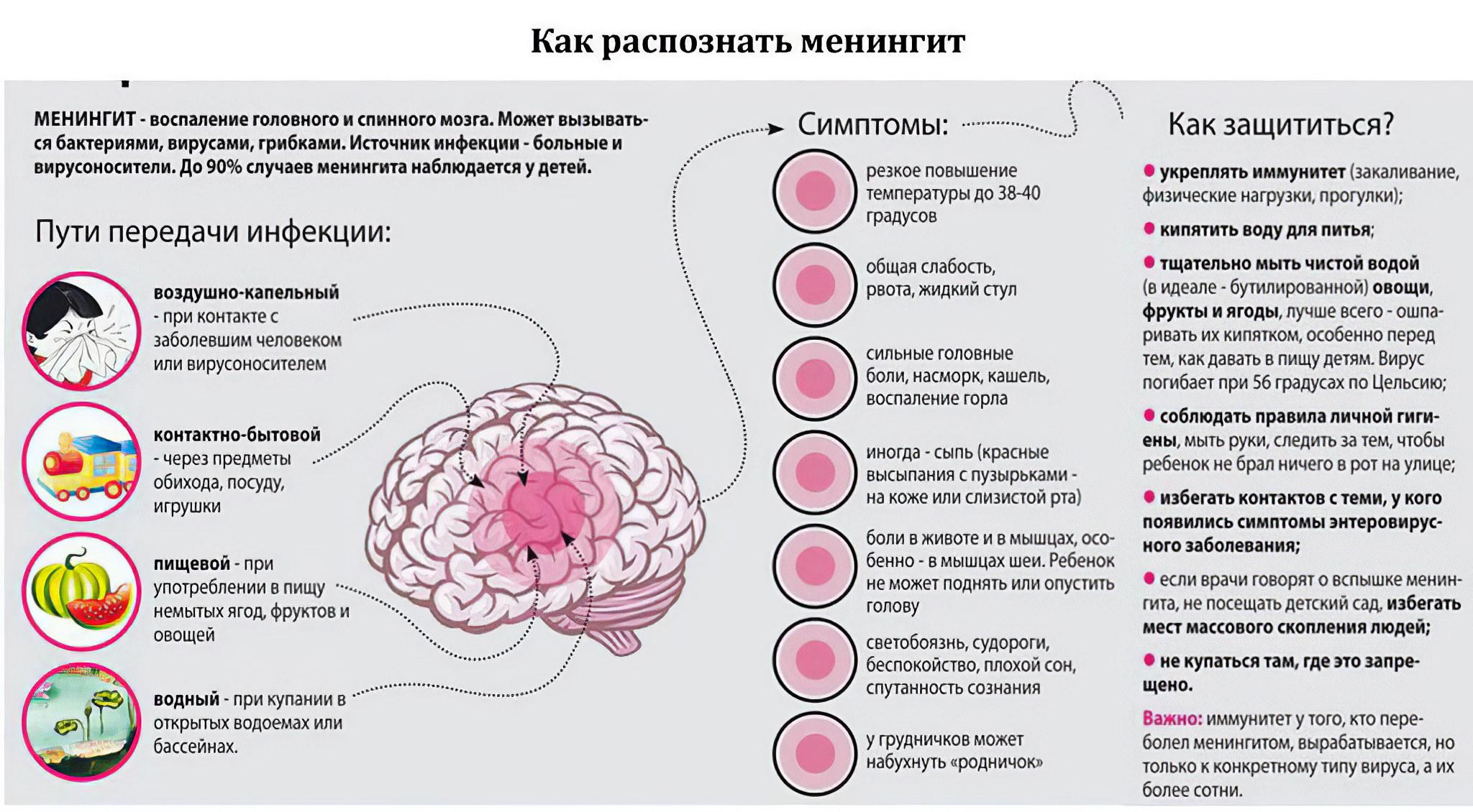 Менингит профилактика картинки