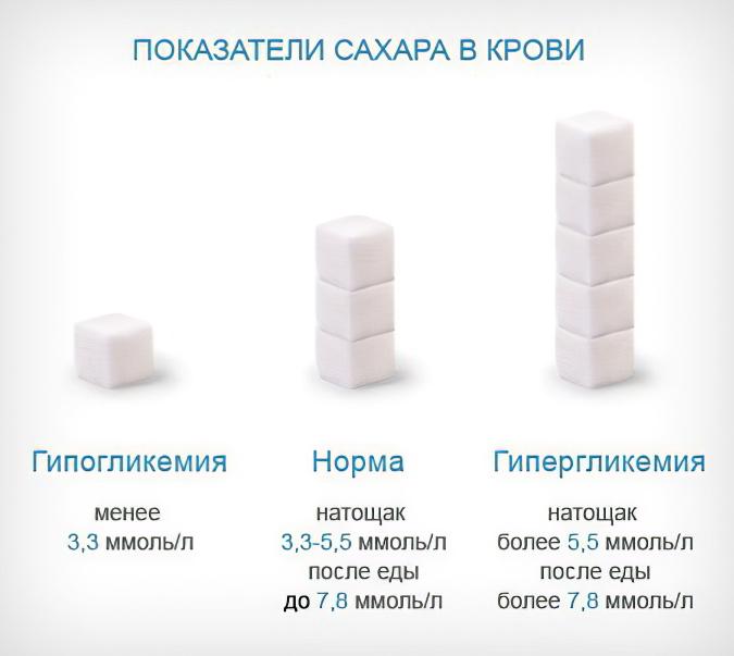 Диабетические аптеки в самаре