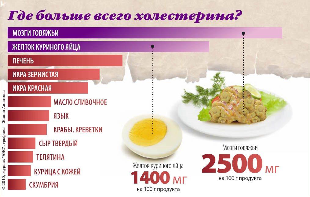 Диета для снижения мочевой кислоты и холестерина