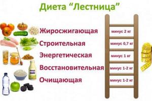 Энергетическая диета космонавтов.
